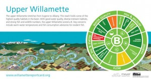 Willamette River Report Card Dec2015